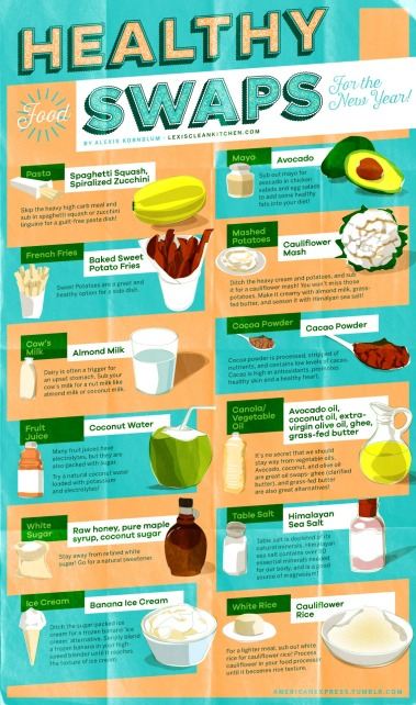 Healthy Food Swaps